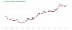 Aumenta la tasa de trabajadores pobres    #ContraLaPobreza